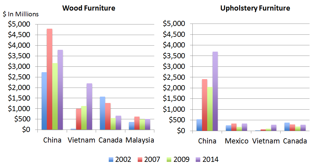 Attractive While The Furniture Industry In China Has Been Threatened Over The Past Few  Years Due To Rising Labor Costs And Labor Shortages, U.S Imports Continue  To ...