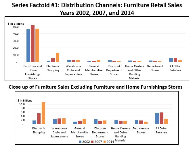 Superb This Is The First Factoid In A Series Detailing The Furniture Industryu0027s  Distribution Channels. Factoid #1 Shows Furniture Retail Sales ...