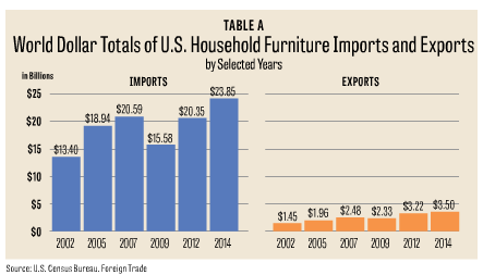 Imports To The U.S. Experienced High Growth Of 53.6 Percent From 2002 To  2007 Before Plummeting 24.3 Percent By 2009. Since 2009, Furniture Imports  ...