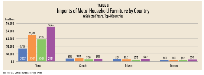 China Increased From $1.7 Billion In 2002 To $4.7 Billion In 2014u2014a Jump Of  172 Percent In 12 Years. While Imports From Canada, Taiwan And Mexico Have  Grown ...