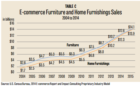 The Table Below Shows That While Furniture E Commerce Sales Have Grown 440  Percent Since 2004, Home Furnishings Have Growth 697 Percent To $13.9  Billion ...