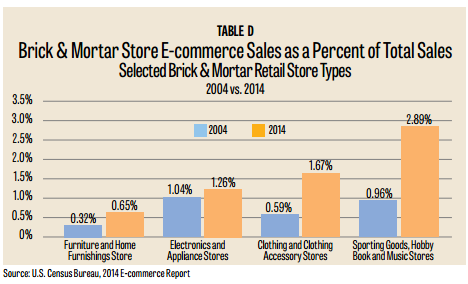 Monthly Issue | The Rise of E-Commerce in the Furniture Industry