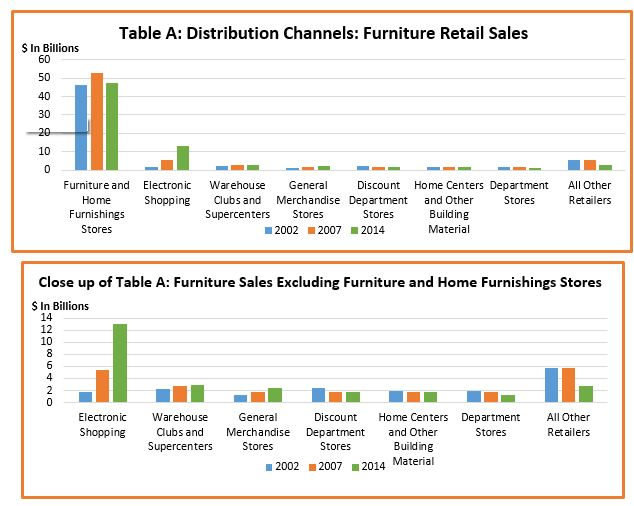... Retail Trade Issued Every Five Yearsu20142002, 2007 And 2012. Figures For  2014 Have Been Estimated By Impact Consulting Servicesu0027 Furniture Industry  Model.
